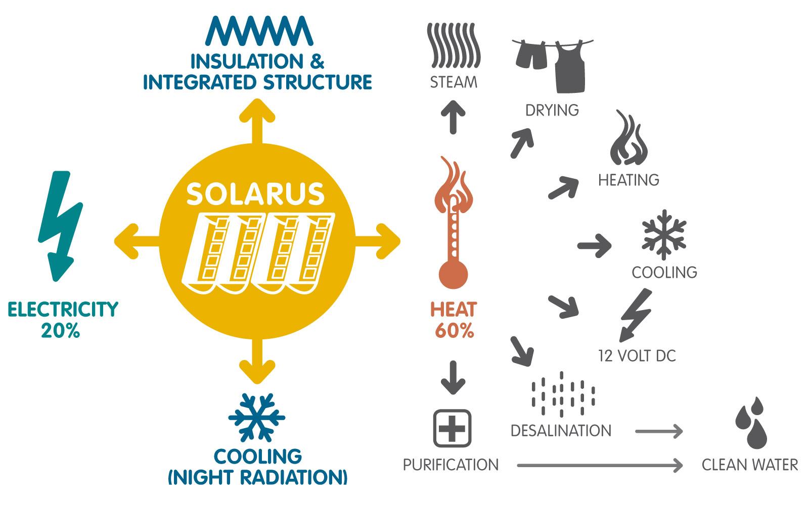 Solarus vestigt met 70% rendement nieuwe standaard in zonne-energie