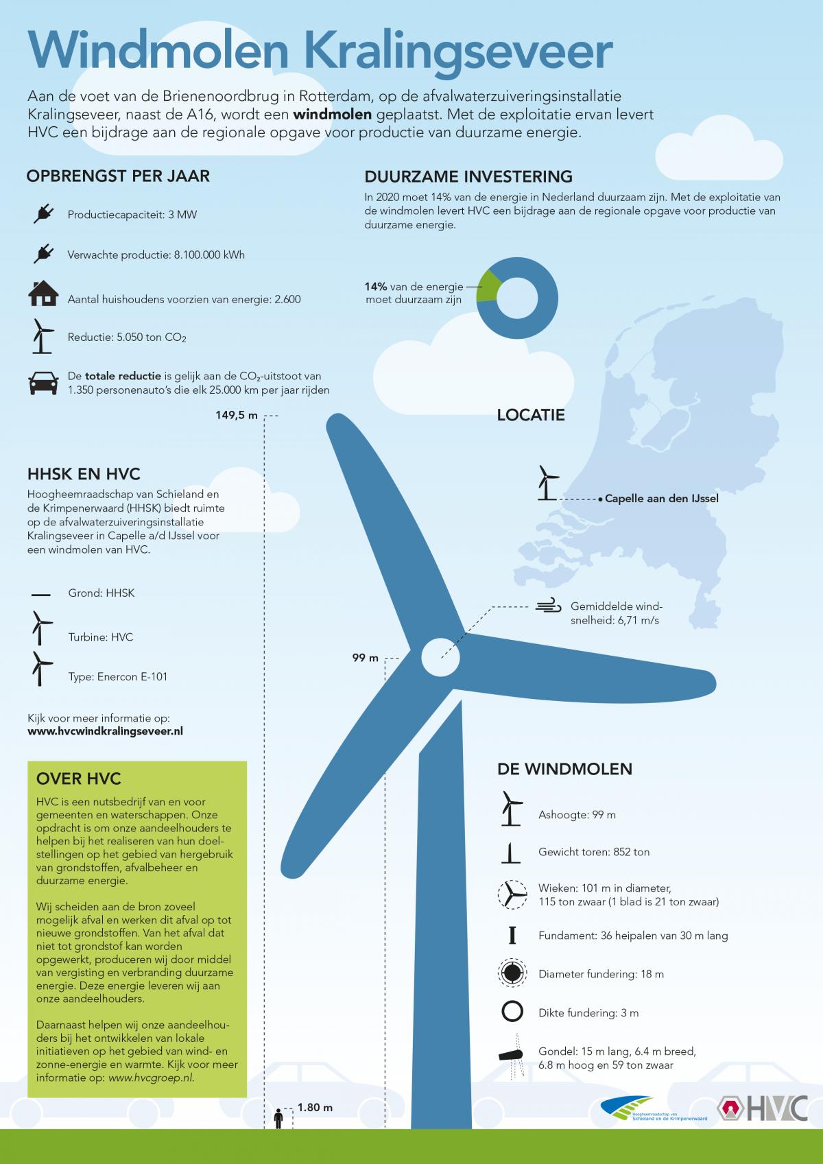 Een windmolen in Capelle aan den IJssel