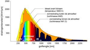 De kracht van zonne-energie
